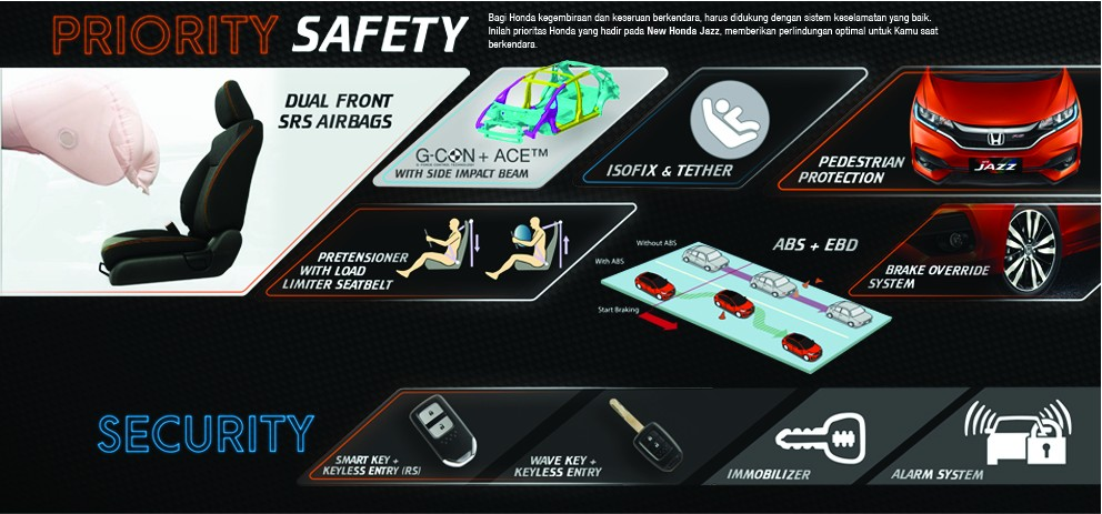 Safety Honda Jazz